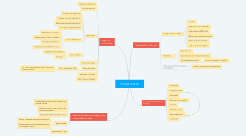 Mind Map: Energia Nuclear