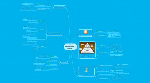 Mind Map: La Clasificación de las Normas Jurídicas.