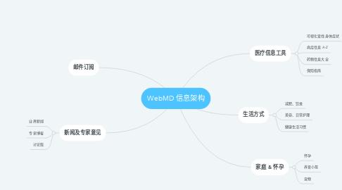Mind Map: WebMD 信息架构