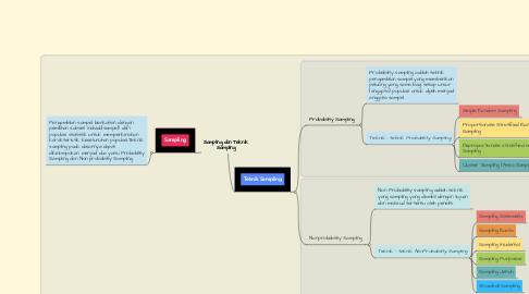 Mind Map: Sampling dan Teknik Sampling