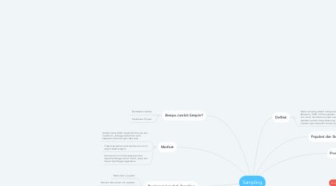 Mind Map: Sampling
