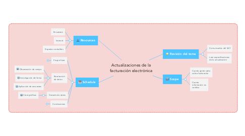 Mind Map: Actualizaciones de la facturación electrónica