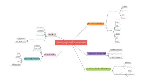 Mind Map: การสื่อสารข้อมูลและเครือข่ายคอมพิวเตอร์