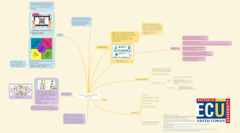 Mind Map: Lesson 2: Food and Fibre Production
