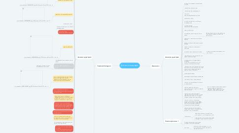 Mind Map: Свадебное агентство