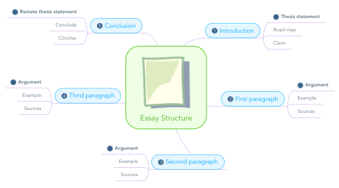 Mind Map: Essay Structure
