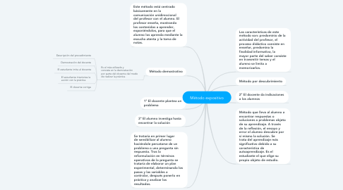 Mind Map: Método expositivo