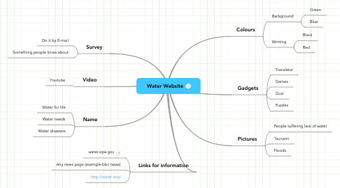 Mind Map: Water Website