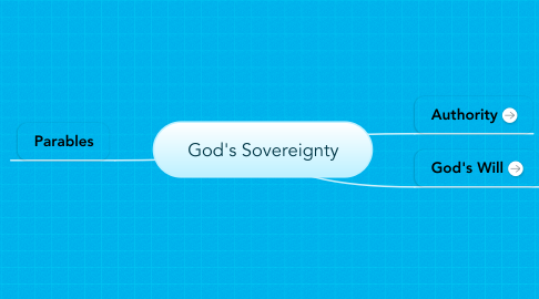Mind Map: God's Sovereignty