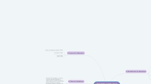 Mind Map: INSATISFACCIÓN EN EL PROCESO DE ATENCIÓN A CLIENTE E LIBRERÍA Y VARIEDADES JOSE.