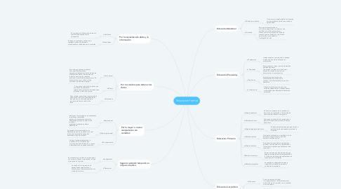 Mind Map: Tipo de investigaciónes