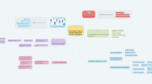 Mind Map: A Introdução da EaD no Processo Educacional: Modelos Pedagógicos