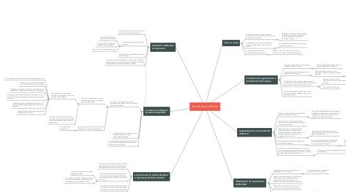 Mind Map: El mundo en el límite