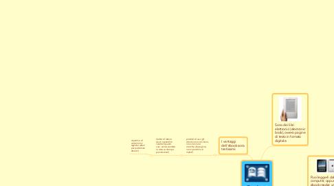 Mind Map: Ebook