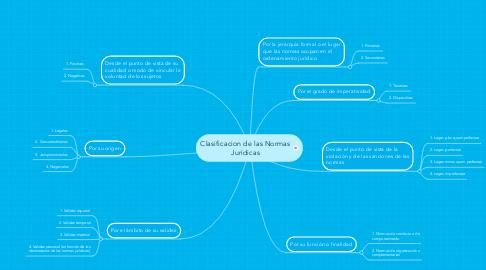 Mind Map: Clasificacion de las Normas Juridicas