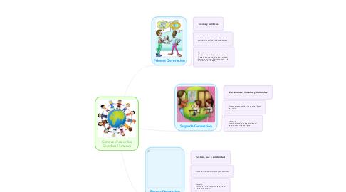 Mind Map: Generaciones de los Derechos Humanos