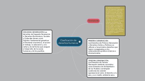 Mind Map: Clasificación de derechos humanos