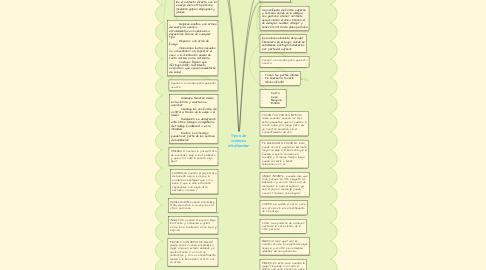 Mind Map: Clase De Normas Juridicas