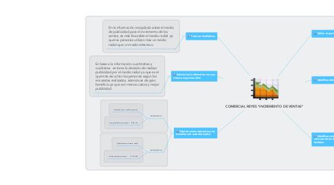 """Mind Map: COMERCIAL REYES """"INCREMENTO DE VENTAS"""""""