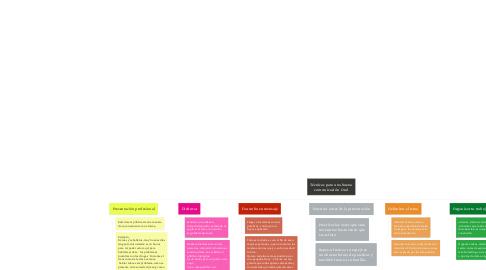 Mind Map: Técnicas para una buena comunicación  Oral