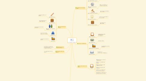 Mind Map: ANALISIS DE PUESTOS