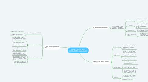 Mind Map: MEDICIÓN DEL PIB  Y CRECIMIENTO ECONÓMICO