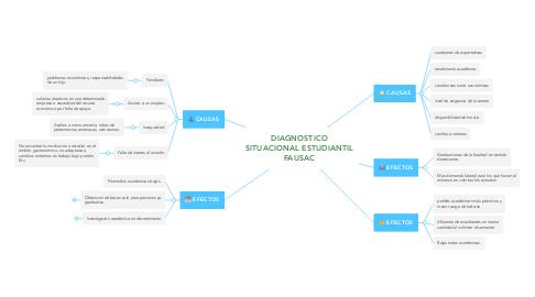 Mind Map: DIAGNOSTICO SITUACIONAL ESTUDIANTIL FAUSAC