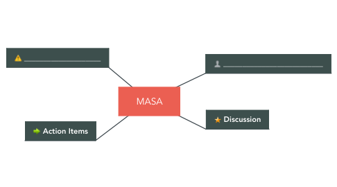 Mind Map: MASA