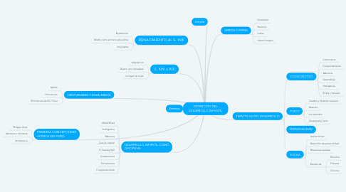 Mind Map: DEFINICIÓN DEL DESARROLLO INFANTIL