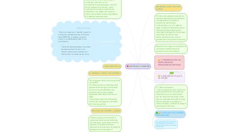 Mind Map: argumentos de las tradiciones de control. (latina, anglosajona, contemporánea)