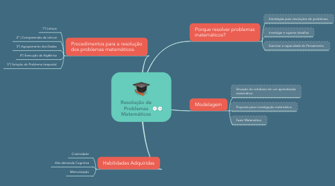 Mind Map: Resolução de Problemas Matemáticos