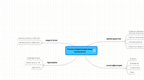 Mind Map: Телекоммуникационные технологии