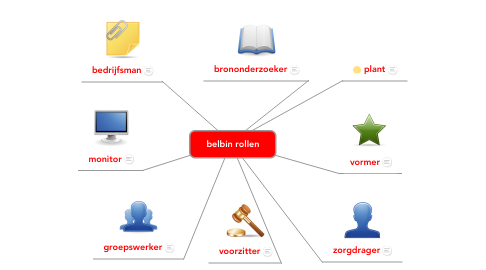 Mind Map: belbin rollen
