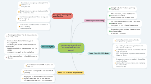 Mind Map: protecting agricultural workers from tractor hazards