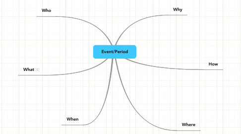 Mind Map: Event/Period