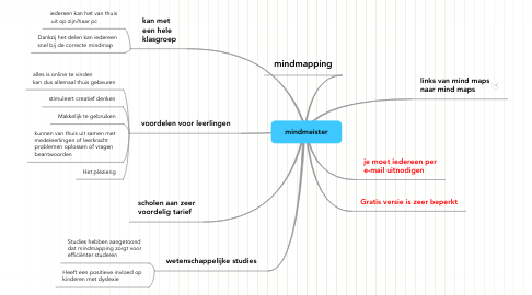 Mind Map: mindmeister