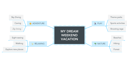 Mind Map: MY DREAM WEEKEND VACATION
