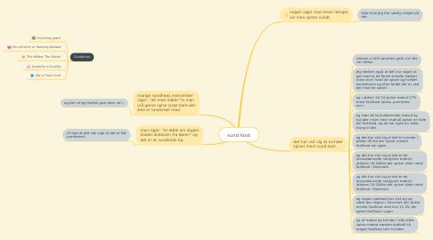 Mind Map: sund kost