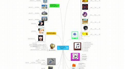 Mind Map: Projet Multimédia:         Créé un site sur la musique