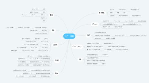 Mind Map: 出口 真義