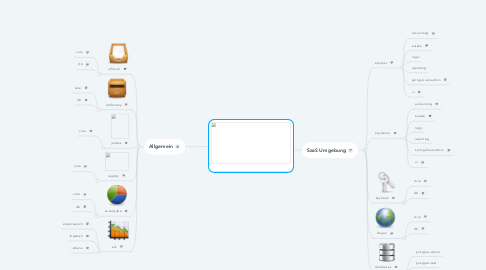 Mind Map: Rancher
