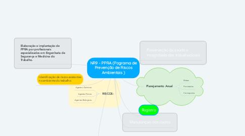 Mind Map: NR9 - PPRA (Pograma de Prevenção de Riscos Ambientais )