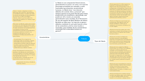 Mind Map: Fabula