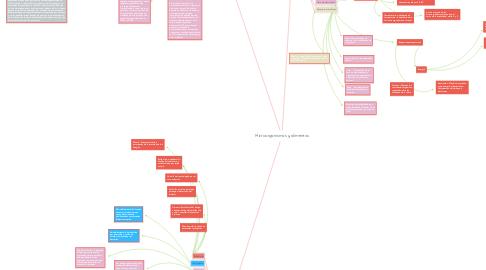 Mind Map: Microorganismos y alimentos