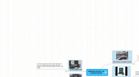 Mind Map: GENERACIÓN DE LAS COMPUTADORA