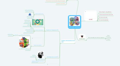 Mind Map: EDUCAÇÃO A DISTANCIA