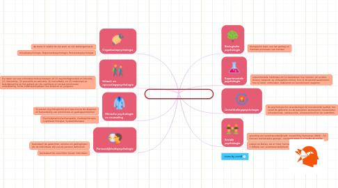 Mind Map: 03 deelgebieden van de psychologie
