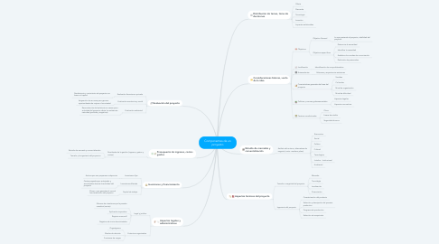 Mind Map: Componentes de un proyecto