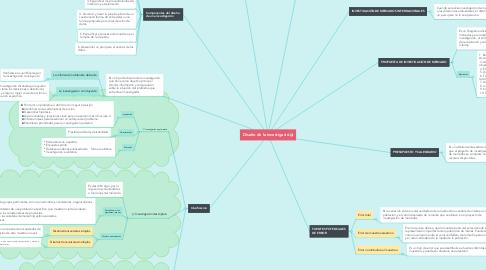 Mind Map: Diseño de la investigació