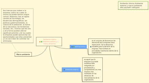 Mind Map: Ambiente interno Ambiente externo y macro ambiente.